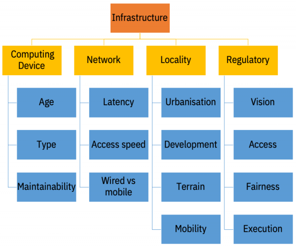 Infrastructure taxonomy diagram
