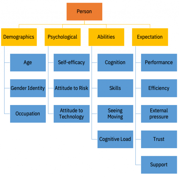 Person taxonomy overview
